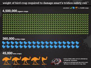 SmartCar Infographic